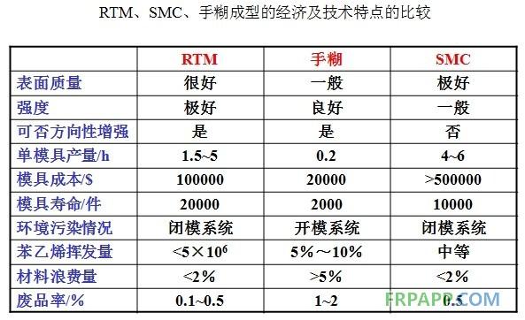 rtm法与其他玻璃钢生产工艺有什么优点?