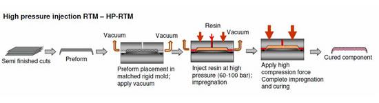 HP-RTM成型工艺示意图