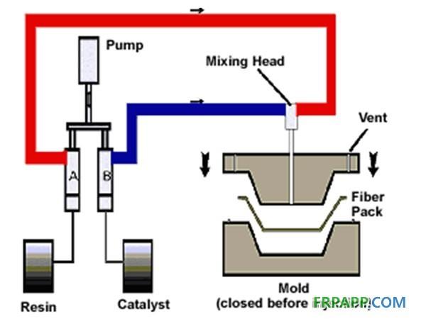 rtm工艺主要分类及流程图