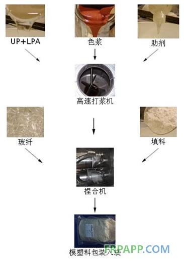 BMC成型工艺模塑料制备流程