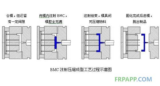 BMC注射压缩成型工艺