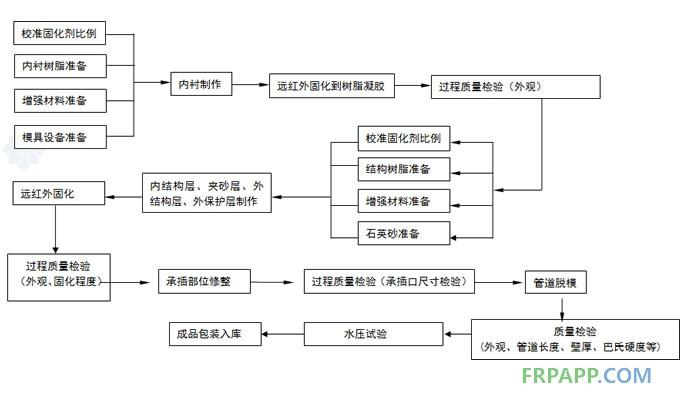 玻璃钢管道生产工艺流程图