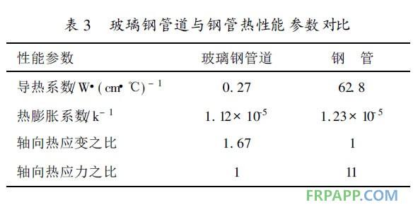 玻璃钢管道与钢管热性能参数对比
