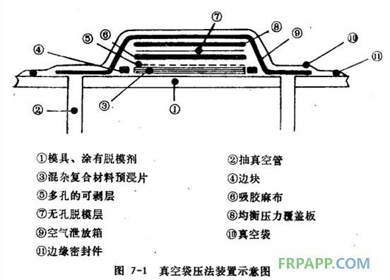 真空袋压法的原理及设备知识-复合材料应用技术网