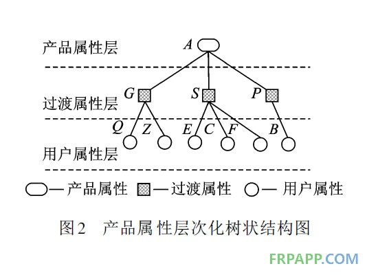 产品属性层次化树状结构图