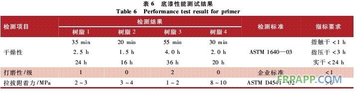 ;分散机:德国DISPERMAT公司;锥型弯曲仪:德国ERICHSEN公司312型;高压无气喷涂机:美国GRACO;盐雾试验机:德国ERICHSEN公司;环境测试仪:伟思富奇CA180/40。 1.3配方研究 1.3.1树脂的选择 树脂是涂料的成膜物质,树脂的性能将在最大程度上决定涂料的性能。因此,在设计叶片涂料配方时,首先要想到的是选择合适的主体树脂,双组分聚氨酯涂料常用的树脂就是羟基丙烯酸树脂或饱和聚酯树脂。丙烯酸树脂中,羟基的类型、位置直接决定羟基与异氰酸酯树脂的反应活性,从而决定漆膜的化学干燥性。
