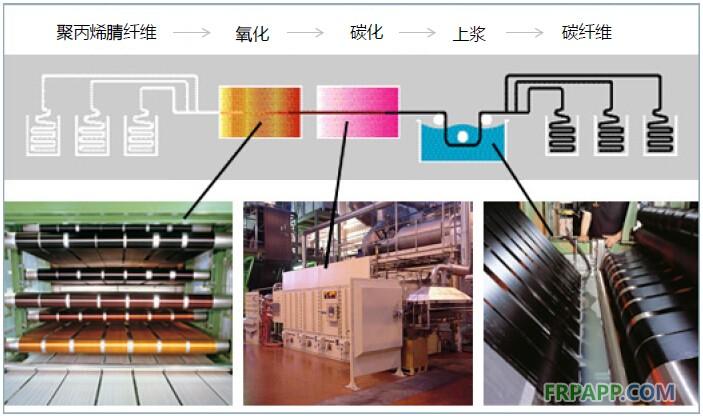 2014年碳纤维复合材料研究报告-复材应用网