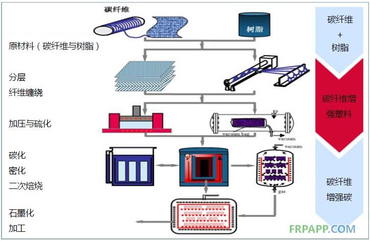 2014年碳纤维复合材料研究报告--复材应用网