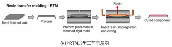 RTM工艺发展