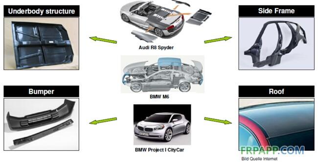 汽车RTM应用