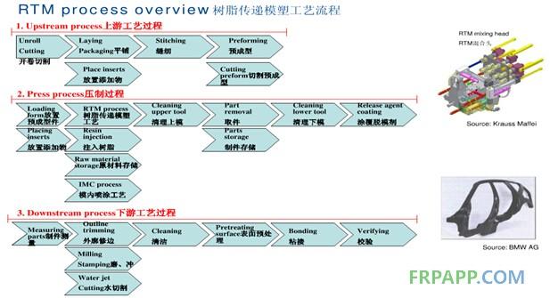 HP-RTM工艺细分流程