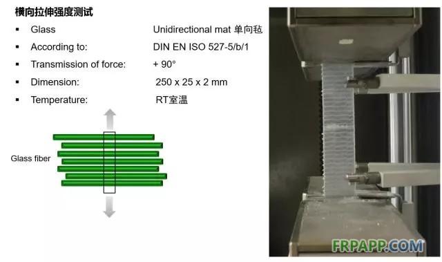 如何提高复合材料的机械强度?