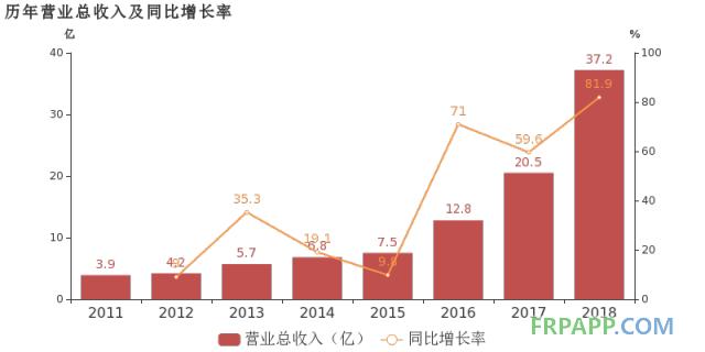 国恩股份:2018年归母净利润同比大增51.9%,改性材料业务贡献利润