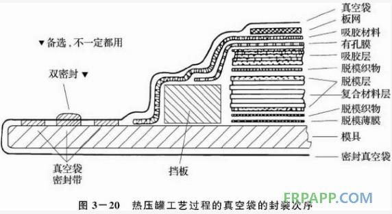 浅析热压罐成型工艺流程